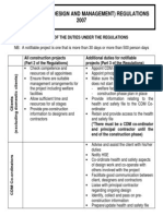 CDM 2007 Summary of Duties