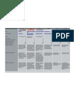 CIOs (Claustros Ideales Oficiales) - Análisis Resumen