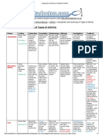 Comparison and Summary of Types of Arthritis