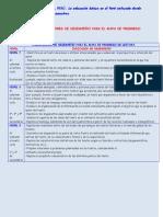 Comunicacic3b3n Indicadores de Desempec3b1o Para Lectura