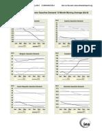 OECD Gasoline Demand