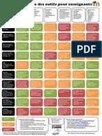 Moodle - Tableau pédagogie x technologie (traduction par Stéphane Lavoie et al. du RÉCIT