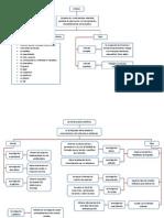 Mapas Conceptuales (Seminario de Investigacion)