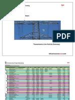 600- Transmission Line Activity Summary