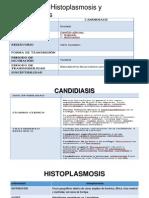 Candidiasis, Histoplasmosis y Criptococosis