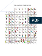 Hundred Chart and Prime Factors