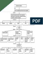 Mapa Conceptual Direccion Empresarial