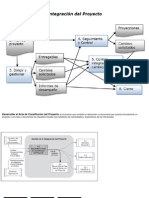 Diagramas de Procesos PMP