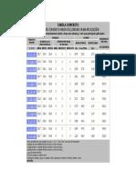 Tabelas Concretos e Argamassas