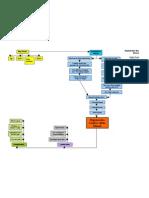 Degenerative Disc Disease Concept Map
