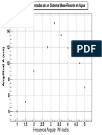 Grafica de Oscilacion