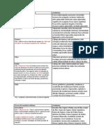 Checklist Tabela de Ossos
