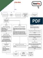 01 Visa Process Flow Chart