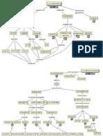 La Nutrición - Mapas Conceptuales