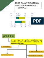 Diagrama de Caja Bigotes Excel