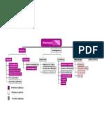 Esquema Mapa Sitio