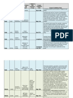 rhsd cbl pdf- project summary timeline - rollings