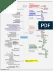 Map a Mental Balanced Scorecard