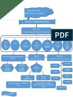 mapa conceptual redes y comunicaciones