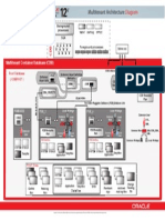 Oracle12c Multitenant Architecture