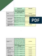 Cuadro Comparativo de Penas Entre Codigo Actual y Anteproyecto (Excelente)