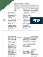 Matriz de Conceptualizacion de Las Variables