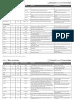SF Intermediate Wordlist