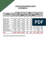 Rekapitulasi Penduduk WNI Dan WNA Prov. DKI Jakarta Per November 2011