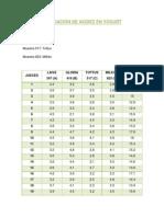 Evaluación de Acidez en Yogurt Matilde (1)