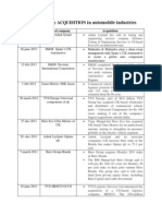 List of ACQUISITION of Automobile Industries