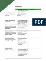 edtc 401 modifications worksheets shubinjordan