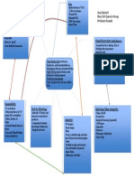 conceptmap-project