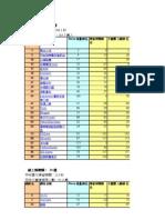 2008年台灣Web100分類排名