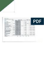Nairobi County Budget,2014/15 Summary
