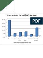 Times Interest Earned FY 2008