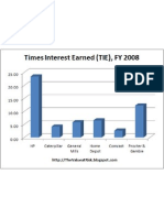 Times Interest Earned FY 2008