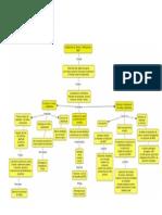 Mapa Conceptual de Planeacion de Ventas y Operaciones S OP