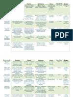 Tabla de Vitaminas y Minerales Micronutrimentos (1)