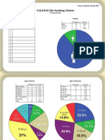 Calauag Farmer Baseline Result 2013