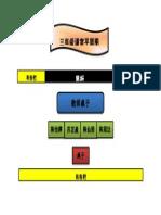 三年级 课室平面图