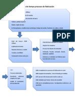 Línea de tiempo procesos de fabricación.docx