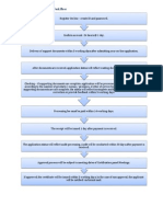 Halal Certification Process Work Flow
