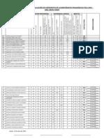 Resultados de La Evaluación de Expedientes de Acompañantes Pedagógicos Pela 2014