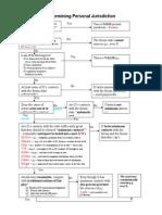 Flow Chart- Civ Pro