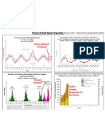 CDC Recent H1N1 Reporting Data