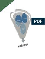 Diseño Esquematico Para Andragogía