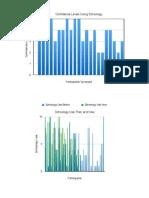 intership survey graphs
