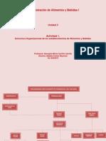 Estructura organizacional de los establecimientos de alimentos y bebidas.docx