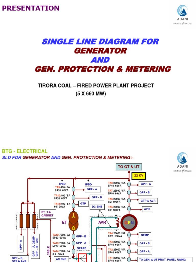 Single Line Diagram for Generator and Gen. Protection & Metering (660 Mw)    Transformer   Electric GeneratorScribd