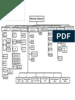 CPRI Organisation Chart